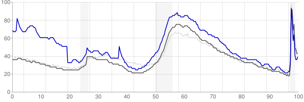 Port St Lucie, Florida monthly unemployment rate chart